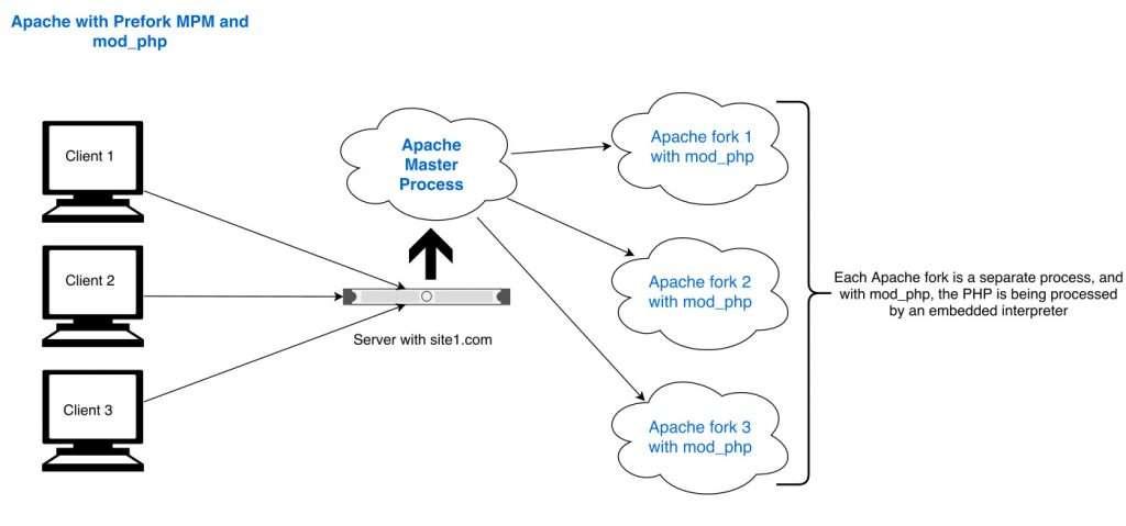 Cara Apache MPM menangani permintaan dari klien